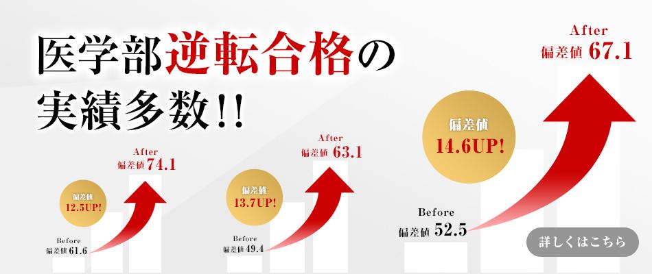 医学部逆転合格の実績多数!!
